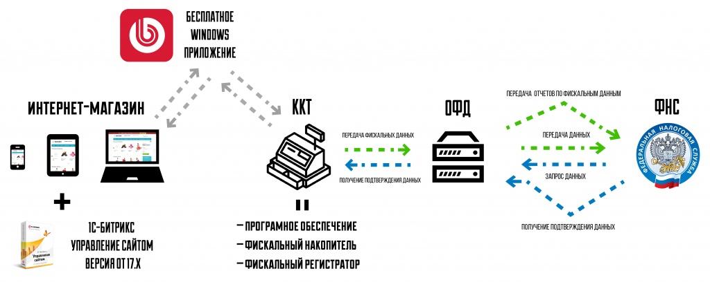 Подключение битрикс к онлайн кассе 1с битрикс установка яндекс метрики